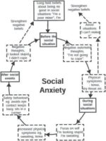 Social Anxiety, social phobia and anxiety counselling